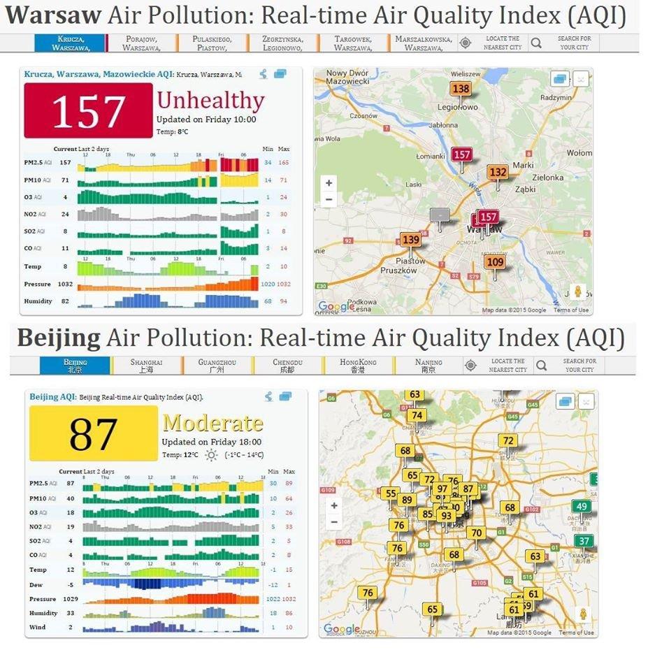 Stężenie szkodliwych dla organizmu zawieszonych w powietrzu pyłów w Warszawie i w Pekinie