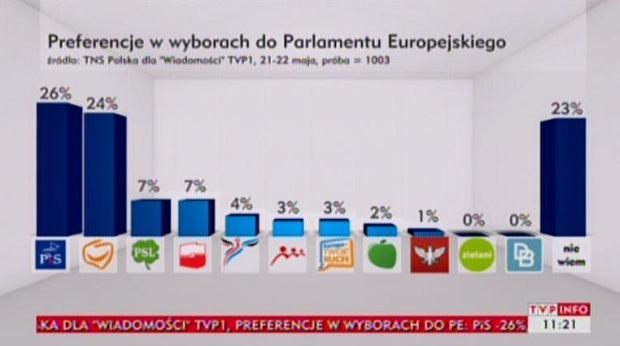 Najnowszy sondaż wyborczy
