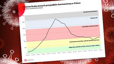 Lekarze alarmują o nowej fali koronawirusa w Polsce. Dane nie pozwalają odetchnąć [WYKRES DNIA]