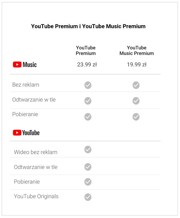 YouTube Music i YouTube Premium