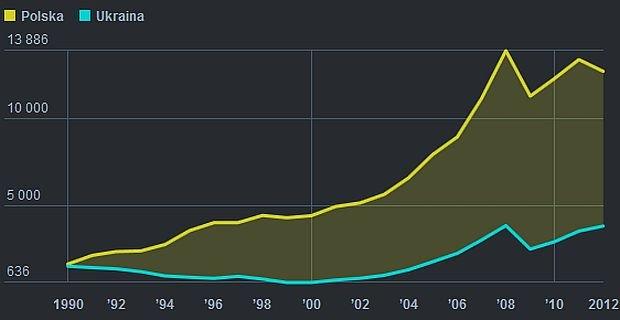 PKB Polski i Ukrainy