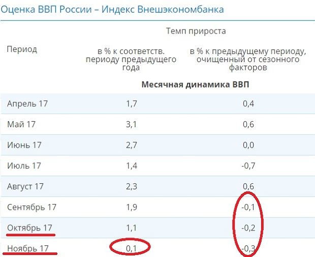 PKB Rosji liczone miesięcznie. Z lewej dane rok do roku, z prawej miesiąc do miesiąca