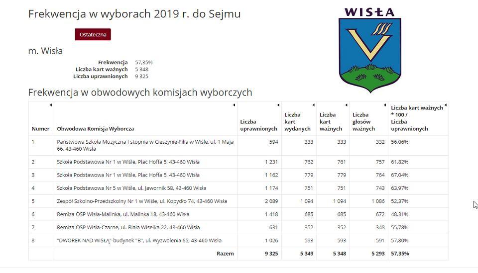 W Wiśle wygrał Koalicja Obywatelska