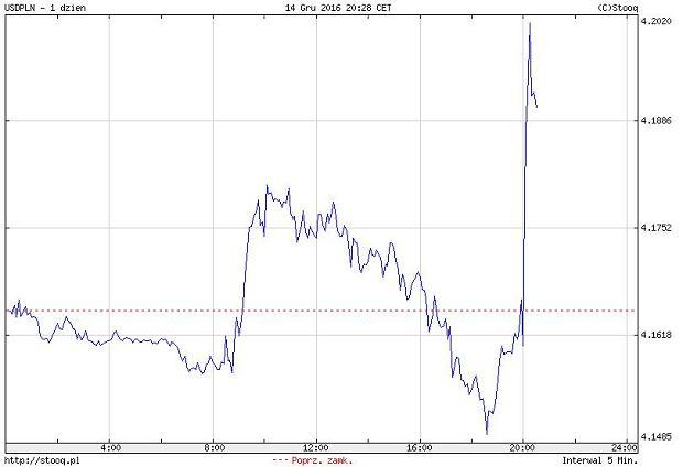 kurs USD/PLN