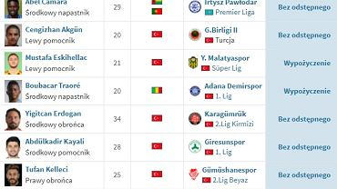 Turecki klub kupił 22 zawodników w ciągu godziny