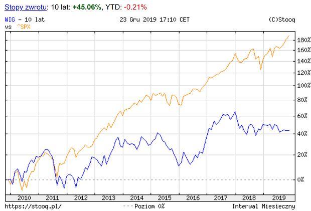 Notowania WIG i S&P500