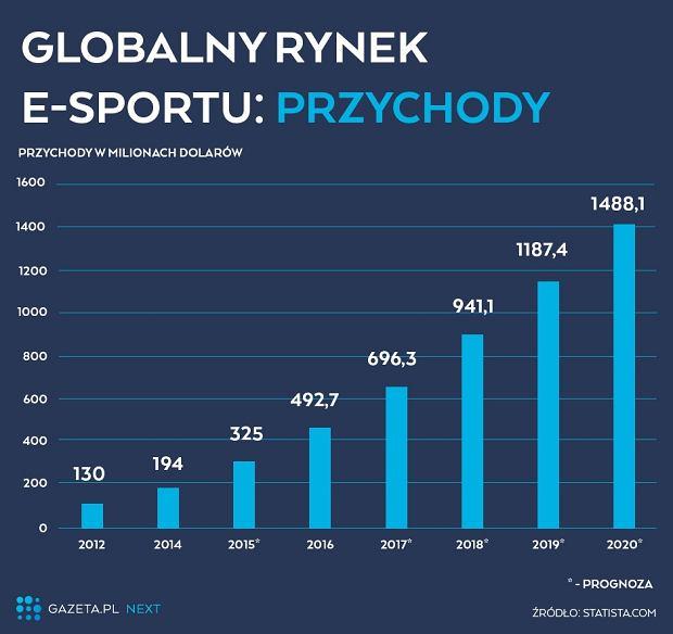 Przychody w e-sporcie