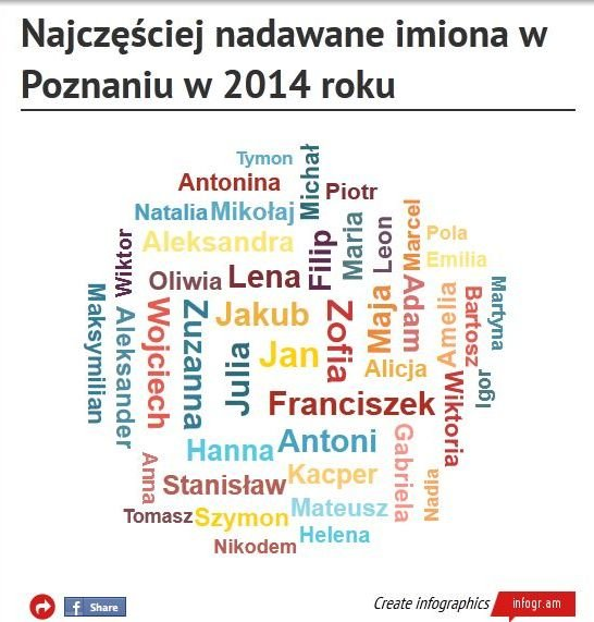 b5aa6e7ac4afac Brawo, Jasiu! Najpopularniejsze imiona w Poznaniu w 2014 roku ...