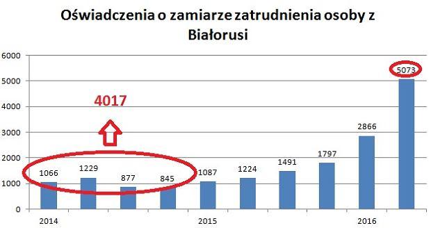 Napływ pracowników z Białorusi