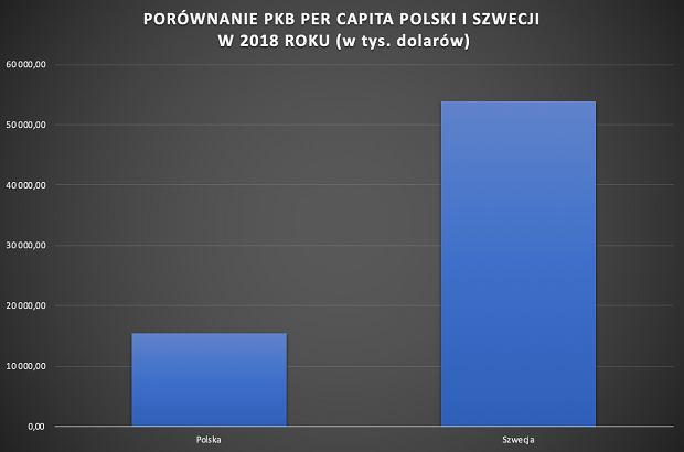 Porównanie PKB per capita Polski i Szwecji w 2018 roku