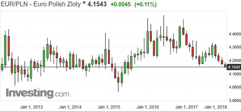 Notowania złotego do euro