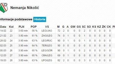 Nemanja Nikolić w Wygraj Ligę