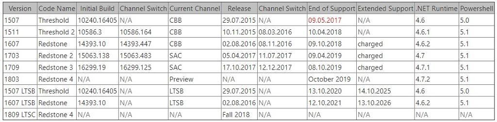 Nadchodzi Spring Creators Update