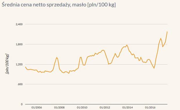 Ceny masła na rynkach hurtowych