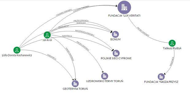 Firmy i fundacje kontrolowane przez o. Rydzyka