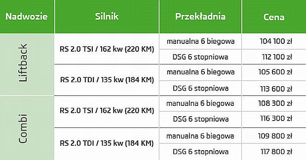 Skoda Octavia RS 2013 - cennik