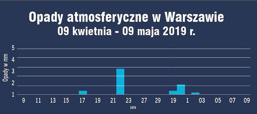 Opady atmosferyczne w Warszawie (9 kwietnia - 9 maja 2019).