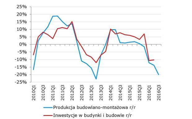Zależność między inwestycjami, a sektorem budowlanym