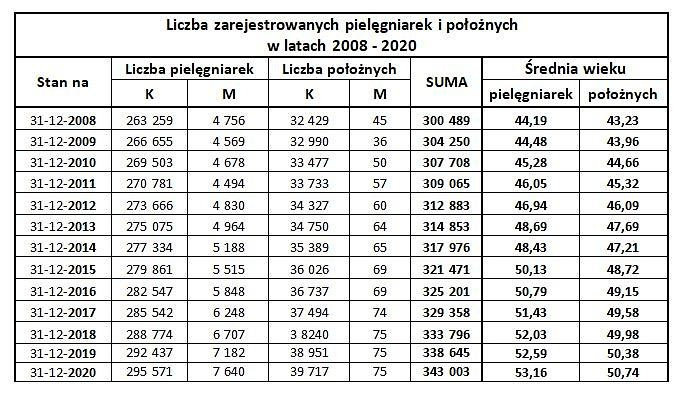 Liczba zarejestrowanych pielęgniarek i położnych w latach 2008 - 2020