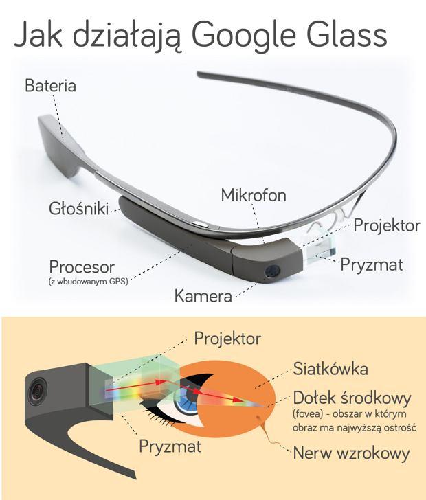Jak działają Google Glass
