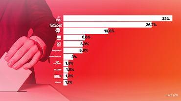 Wyniki wyborów samorządowych