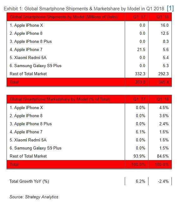 iPhone X jednak jest najchętniej kupowanym smartfonem 2018 roku