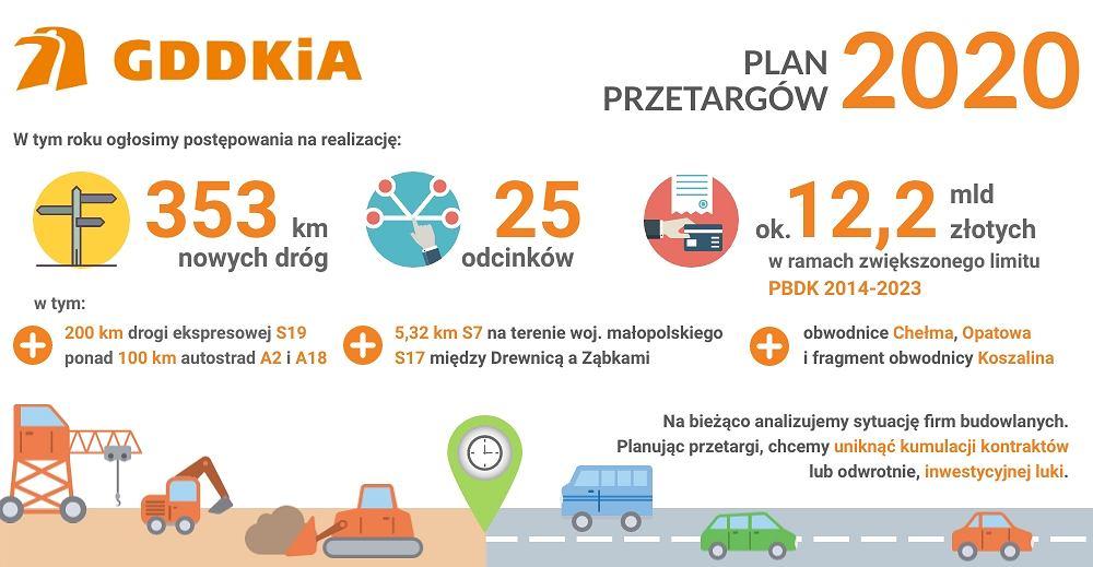Planowane inwestycje GDDKiA w skrócie