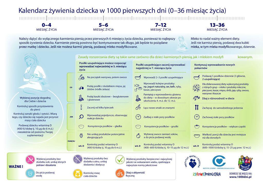 Kalendarz żywienia dziecka w 1000 pierwszych dni / mat. partnera