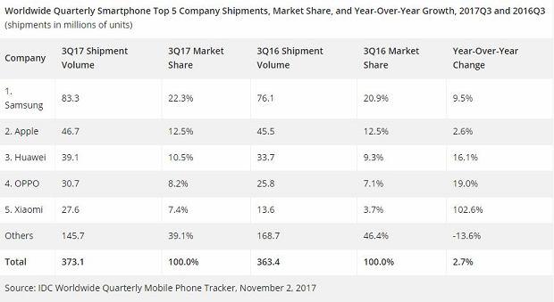 Raport IDC: rynek smartfonów, III kwartał 2017 r.
