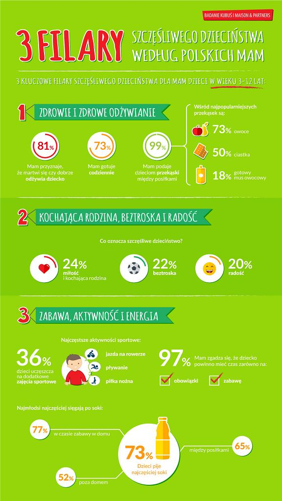 Infografika Kubuś