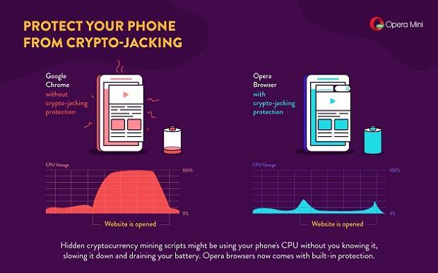 Kopanie kryptowaluty na smartfonie