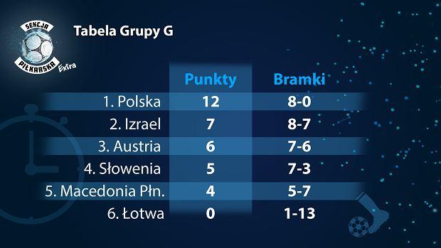 El. Euro 2020. Reprezentacja Polski jest liderem