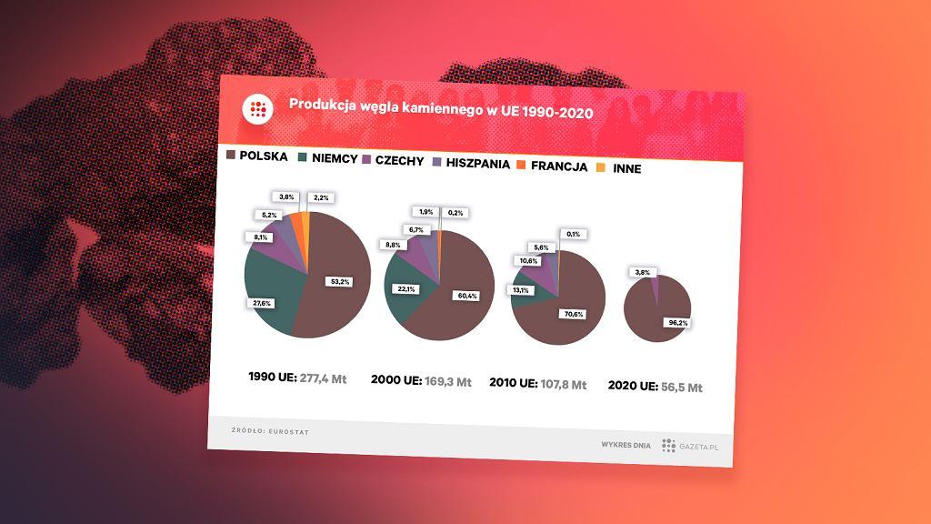 Najwięksi producenci węgla w UE