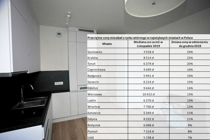 Ceny mieszkań na rynku wtórnym. Raport Expandera i Rentier.io.