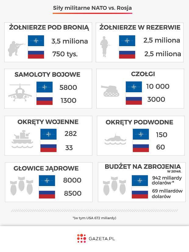 NATO kontra Rosja