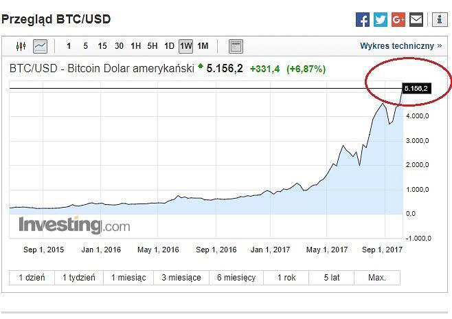 bitcoin rekord