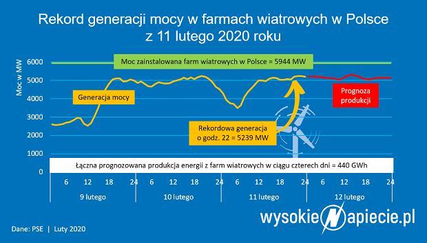 Rekordowa produkcja energii wiatrowej.