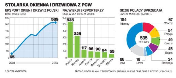 Czesi próbują zatrzymać polską ekspansję okien i drzwi