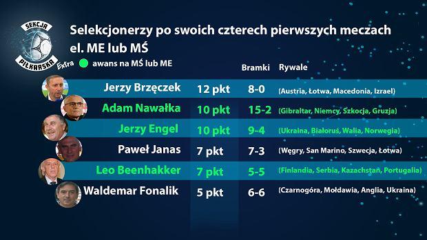 Selekcjonery reprezentacji Polski