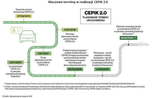 Kluczowe terminy CEPiK 2.0