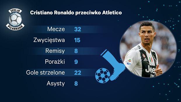 Cristiano Ronaldo przeciwko Atletico