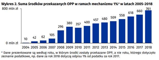 Organizacje pożytku publicznego i 1 proc. w 2017 roku