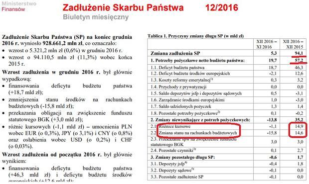 Wzrost długu publicznego w Polsce w 2016