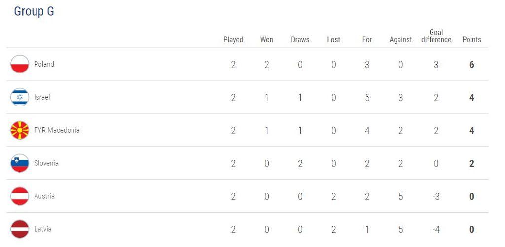 Tabela Grupy G po dwóch kolejkach eliminacji Euro 2020