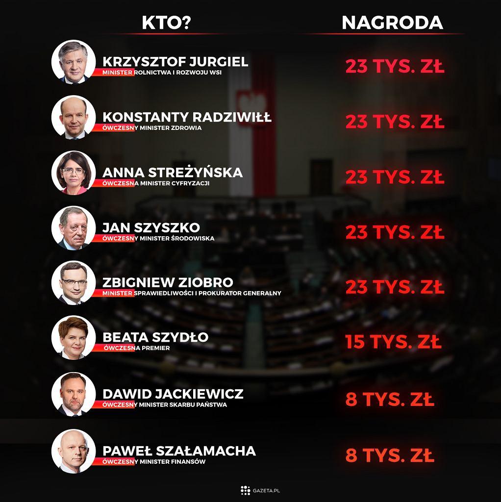 Drugie pensje w rządzie PiS. Ile w 2016 roku dostał Mateusz Morawiecki, ile Antoni Macierewicz?