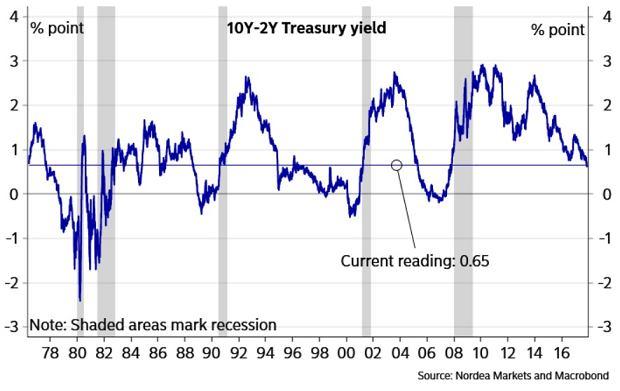 Różnica między rentownościami amerykańskich obligacji dziesięcioletnich i dwuletnich. Zawsze gdy ta różnica spada poniżej zera, w USA zaczyna się recesja.