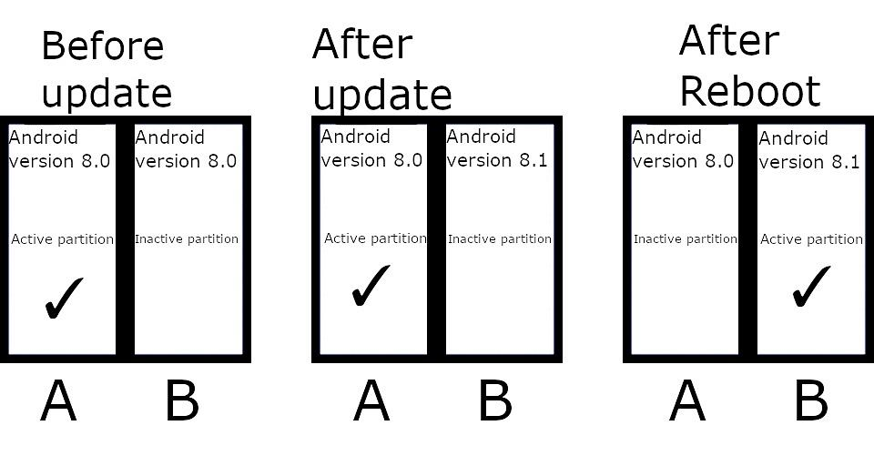 Nowa metoda aktualizacji Androida typu A/B