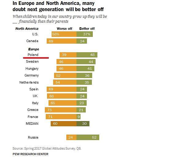 Polacy wierzą, że ich dzieciom będzie się żyło lepiej