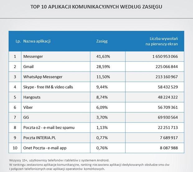 Popularność komunikatorów w Polsce
