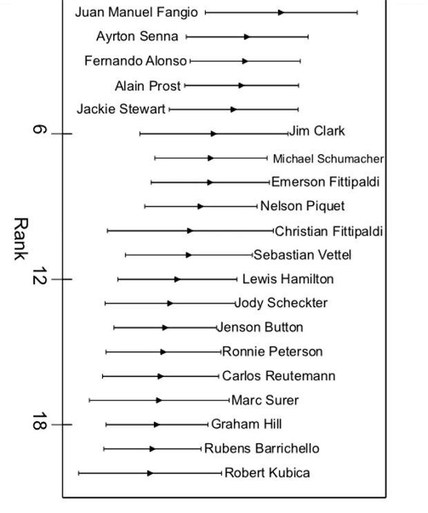 Robert Kubica wśród najlepszych kierowców w historii F1